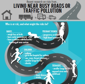 Living Near Busy Roads Infographic USC Environmental Health