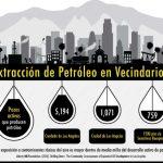 Extracciion de Petroleo en Vecindarios