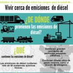 diesel_image_spanish_usc