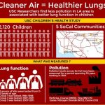 http://envhealthcenters.usc.edu/infographics/infographic-clea…-healthier-lungs