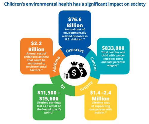 Image: NIEHS/EPA Children's Environmental Health and Disease Prevention Centers: Impact Report