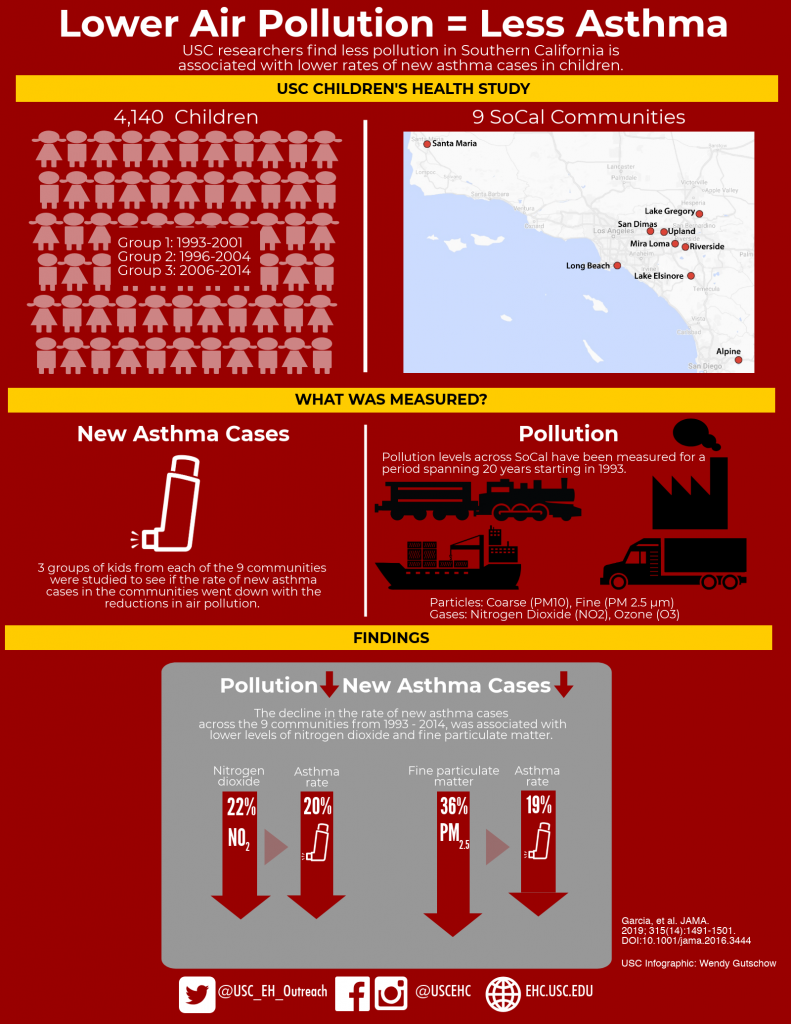 USC Infographic: Lower air pollution = less asthma Graphic by Wendy Gutschow
