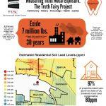 measuring toxic metal exposure